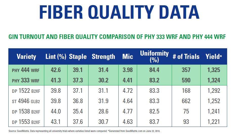 fiber-quality-data
